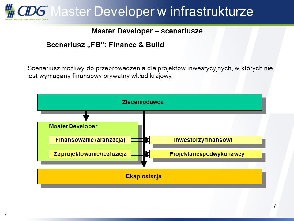 Master Developer – scenariusze