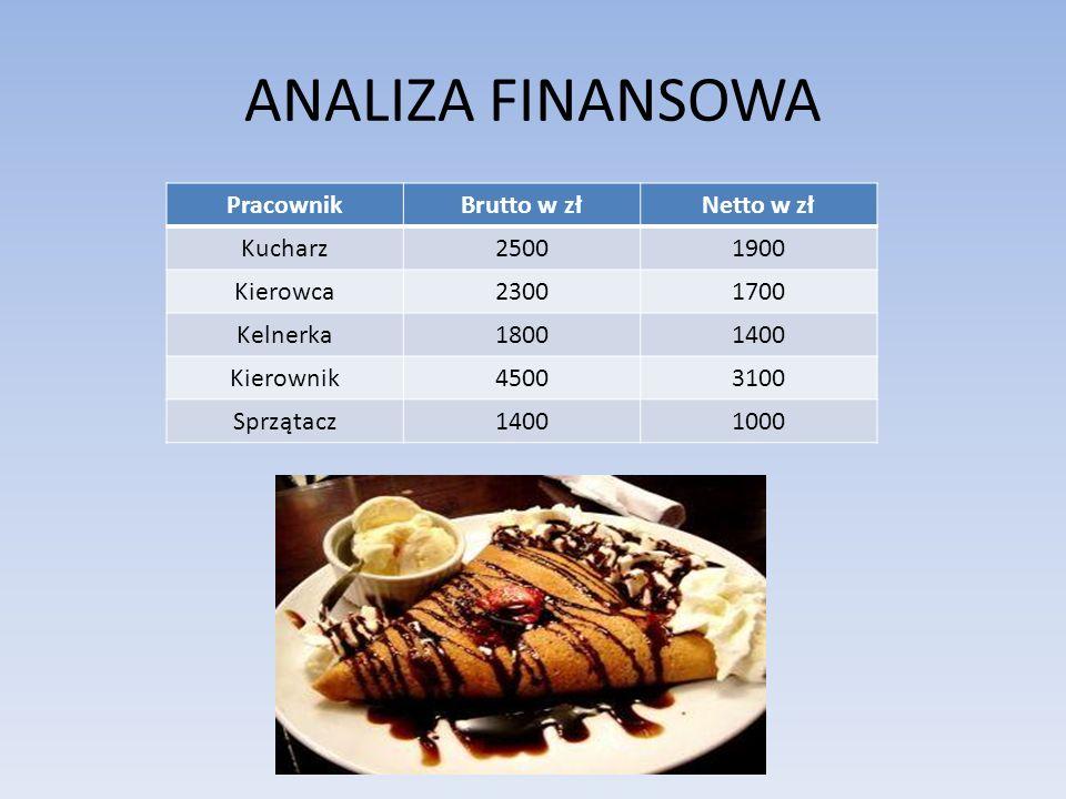 ANALIZA FINANSOWA Pracownik Brutto w zł Netto w zł Kucharz 2500 1900
