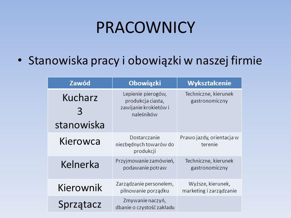PRACOWNICY Stanowiska pracy i obowiązki w naszej firmie Kucharz