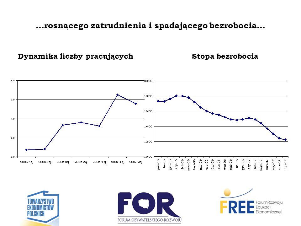 …rosnącego zatrudnienia i spadającego bezrobocia…