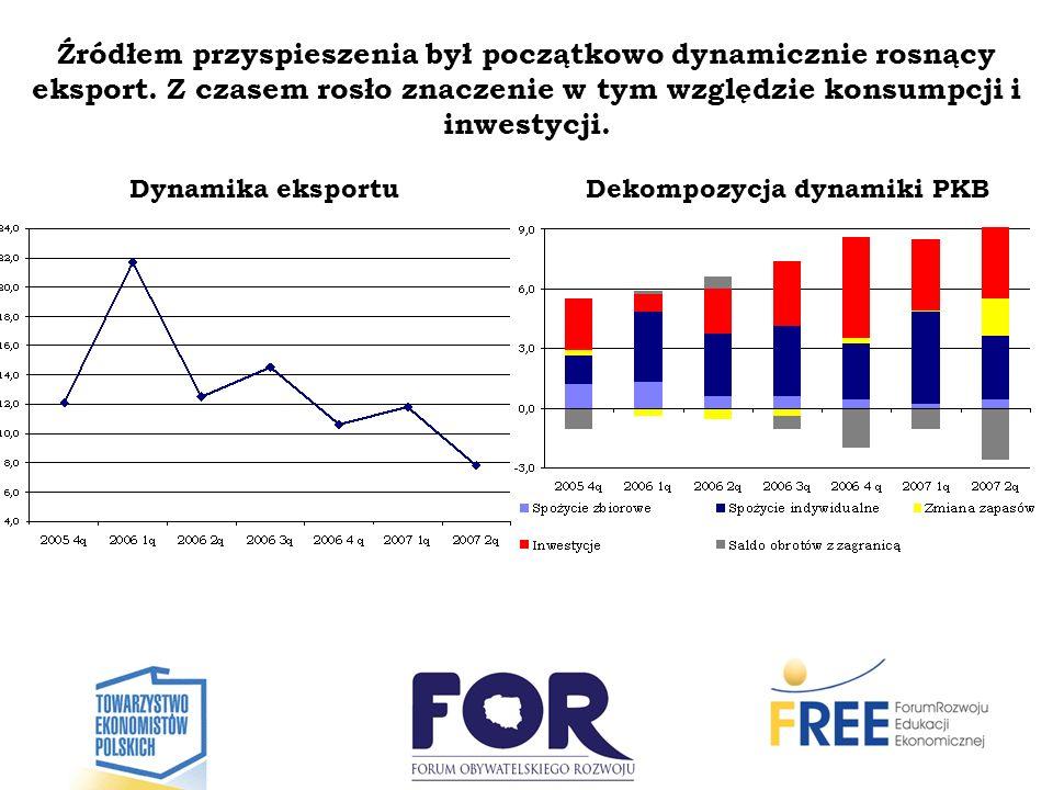 Dekompozycja dynamiki PKB