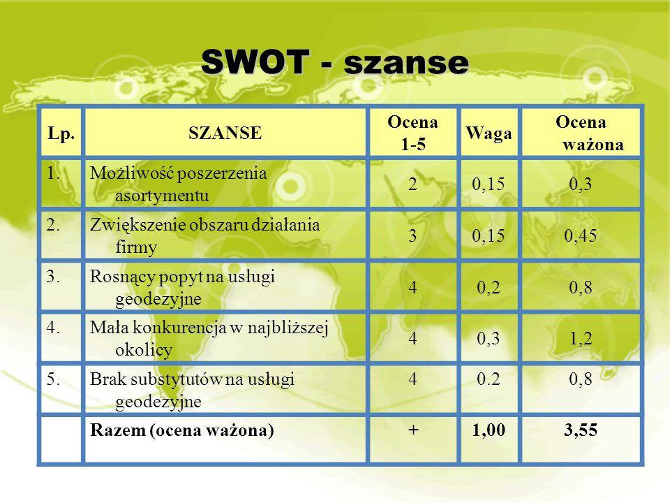SWOT - szanse Lp. SZANSE Ocena 1-5 Waga Ocena ważona 1.