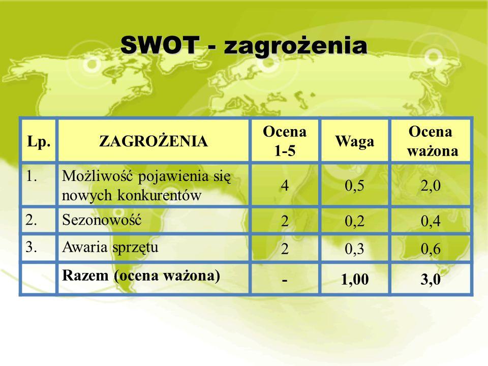 SWOT - zagrożenia Lp. ZAGROŻENIA Ocena 1-5 Waga ważona 1.