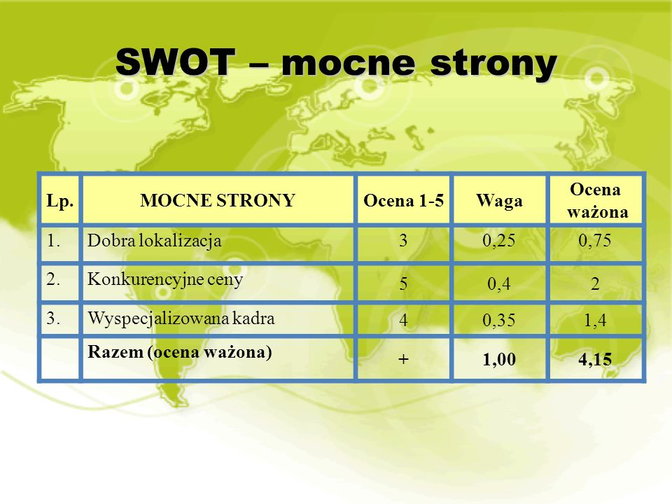 SWOT – mocne strony Lp. MOCNE STRONY Ocena 1-5 Waga Ocena ważona 1.