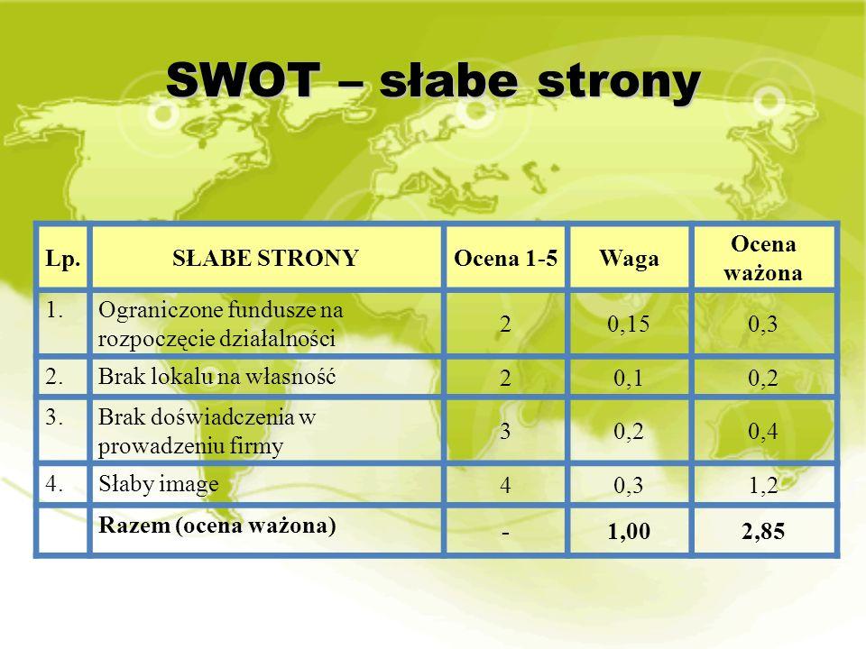 SWOT – słabe strony Lp. SŁABE STRONY Ocena 1-5 Waga Ocena ważona 1.
