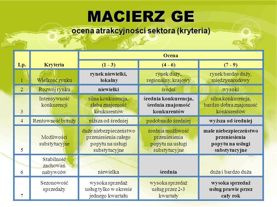 MACIERZ GE ocena atrakcyjności sektora (kryteria)