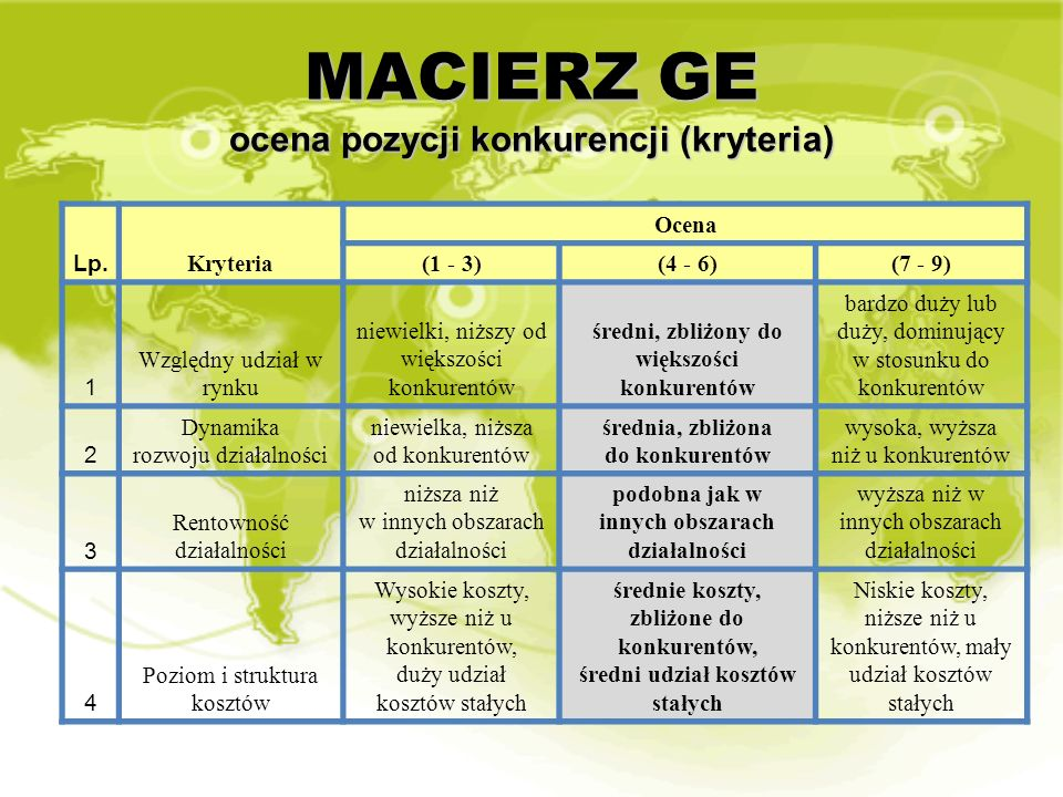 MACIERZ GE ocena pozycji konkurencji (kryteria)
