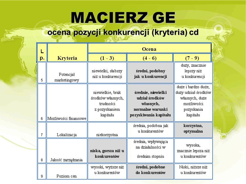 MACIERZ GE ocena pozycji konkurencji (kryteria) cd