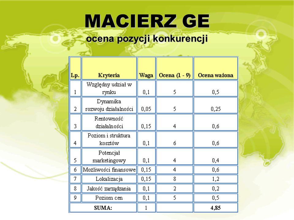 MACIERZ GE ocena pozycji konkurencji