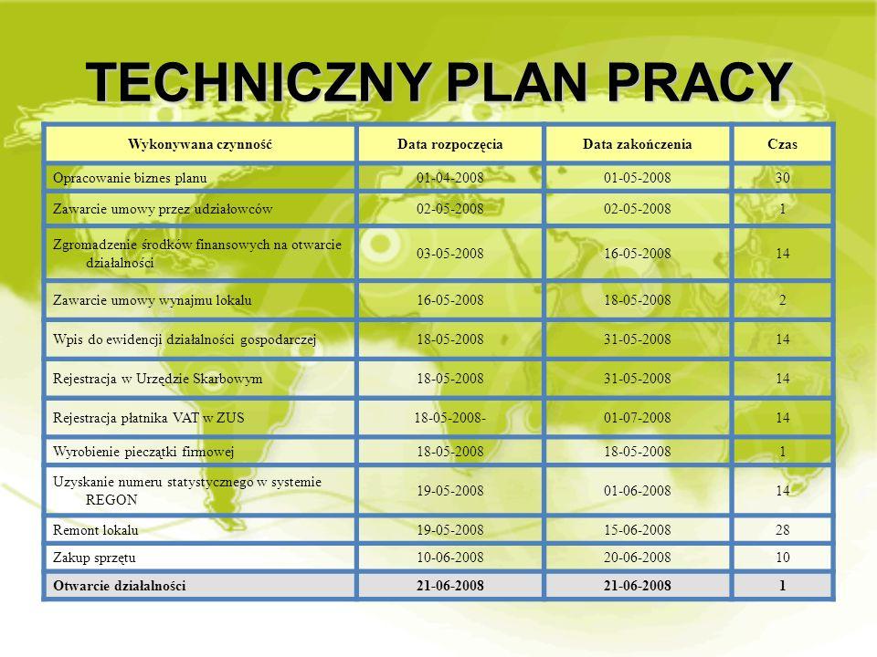 TECHNICZNY PLAN PRACY Wykonywana czynność Data rozpoczęcia