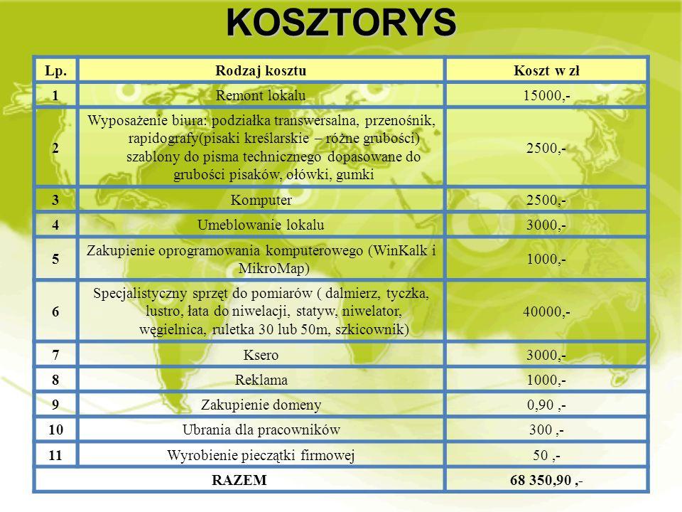 KOSZTORYS Lp. Rodzaj kosztu Koszt w zł 1 Remont lokalu 15000,- 2