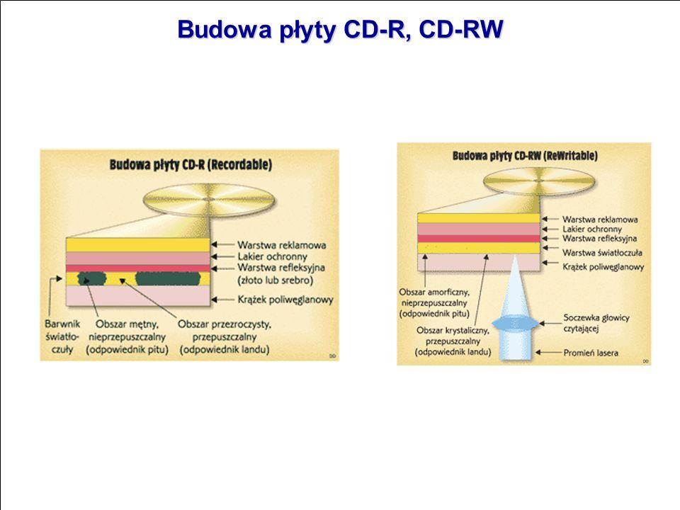 Budowa płyty CD-R, CD-RW