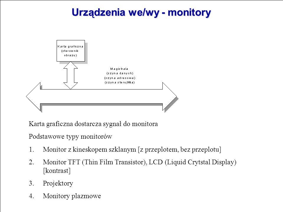 Urządzenia we/wy - monitory