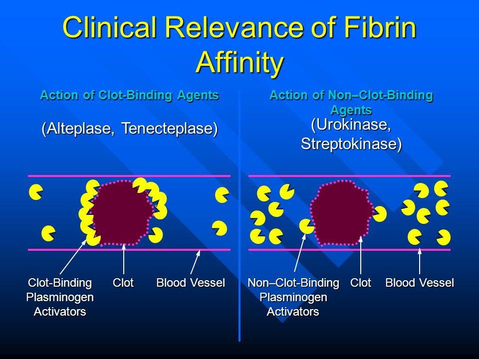 Clinical Relevance of Fibrin Affinity