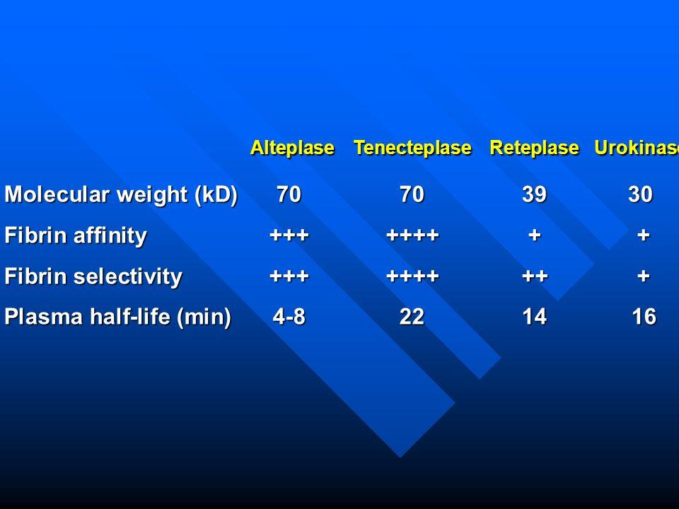 Alteplase Tenecteplase Reteplase Urokinase
