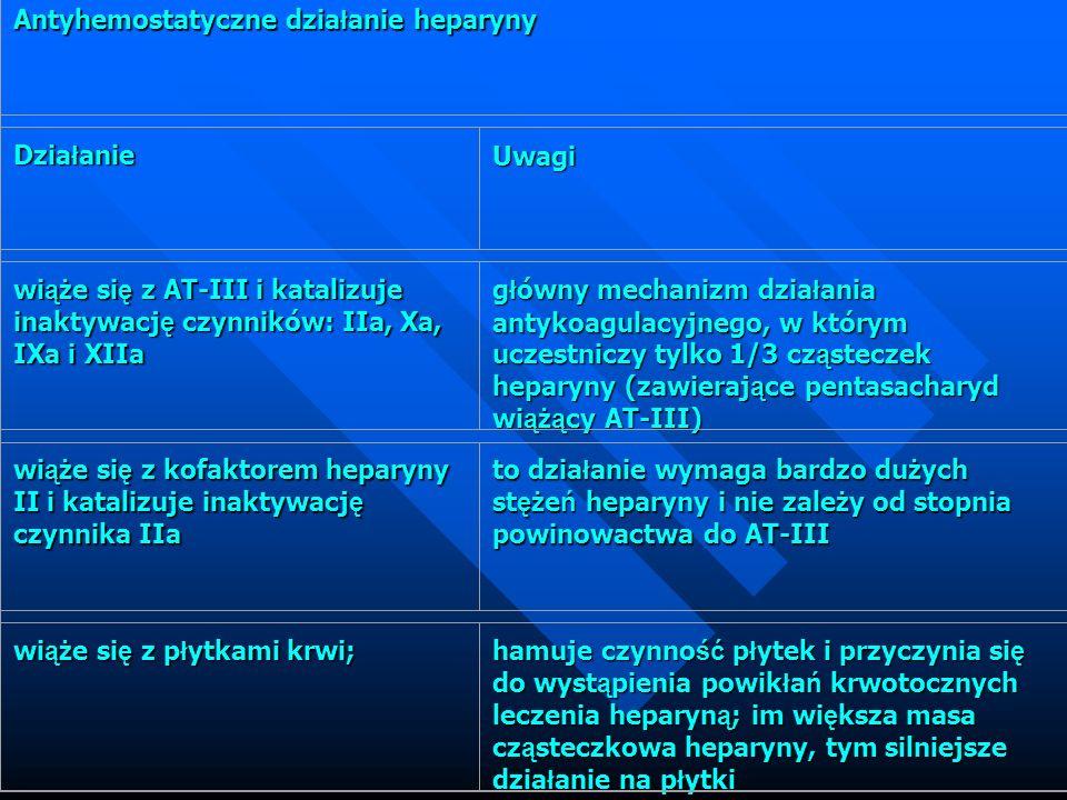 Antyhemostatyczne działanie heparyny