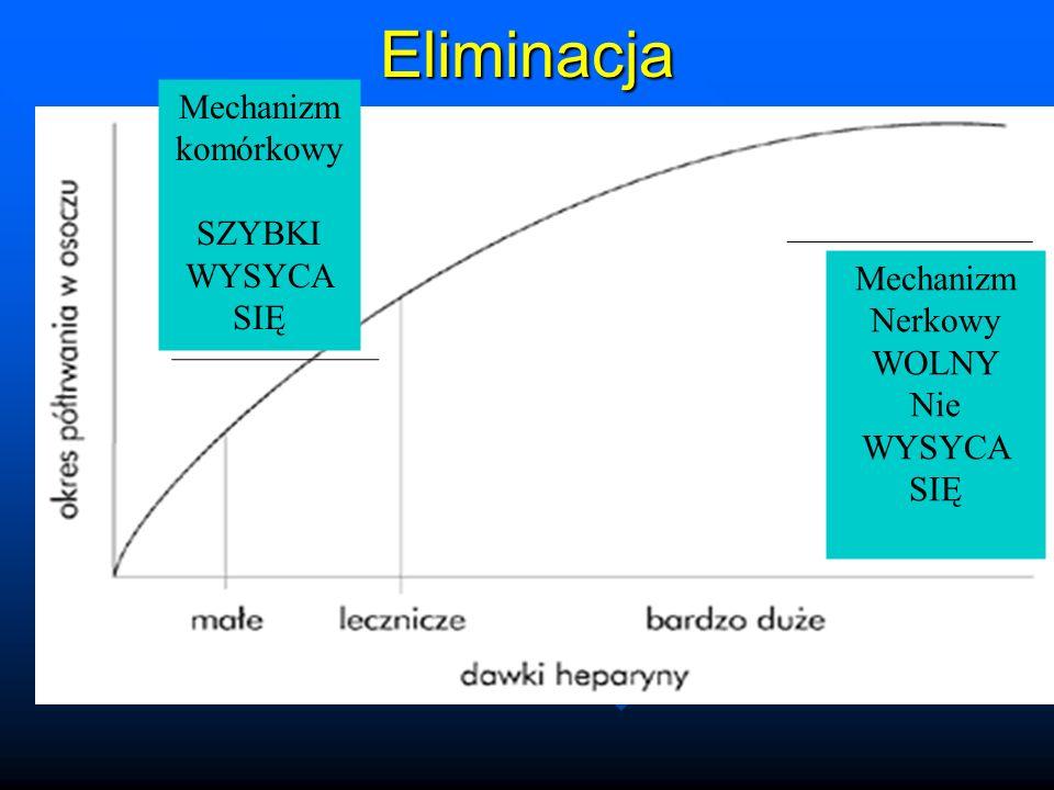 Eliminacja Mechanizm komórkowy SZYBKI WYSYCA SIĘ Mechanizm Nerkowy
