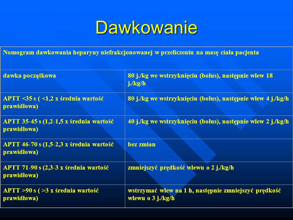 Dawkowanie Nomogram dawkowania heparyny niefrakcjonowanej w przeliczeniu na masę ciała pacjenta. dawka początkowa.