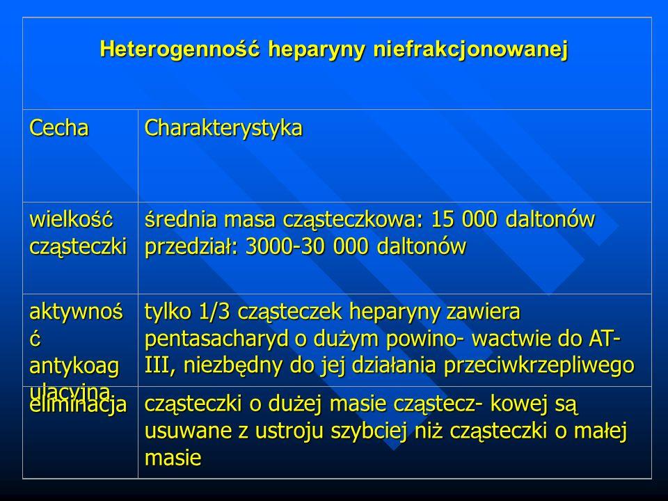 Heterogenność heparyny niefrakcjonowanej