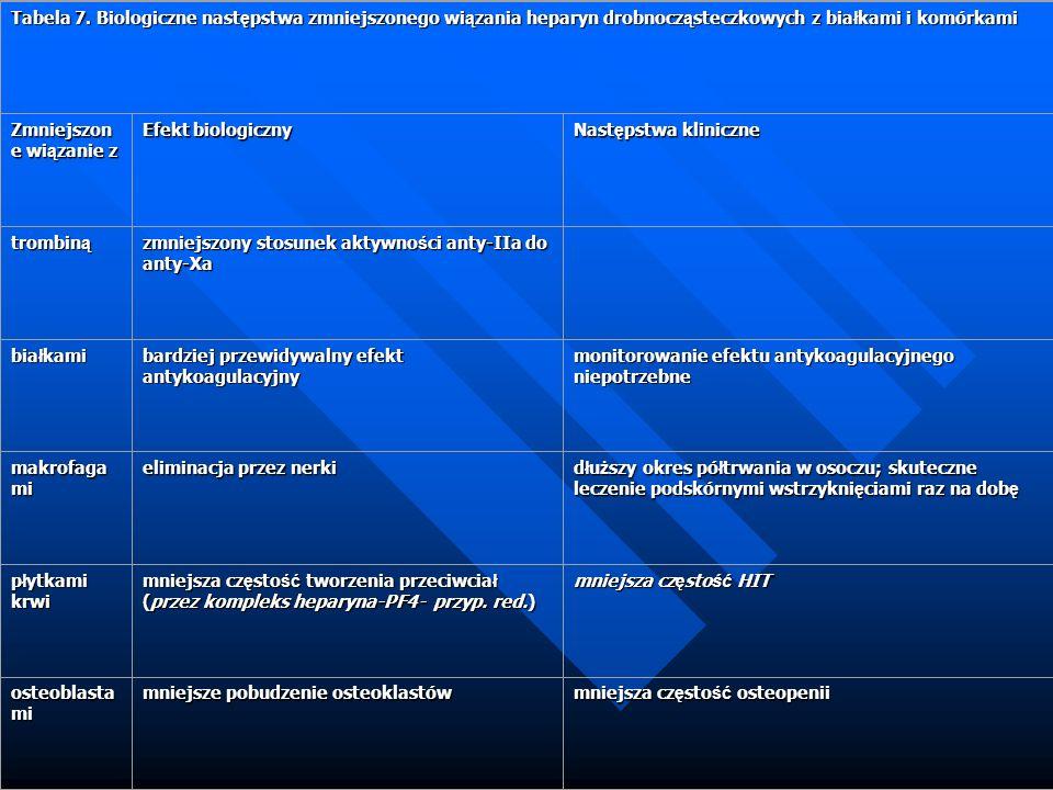 Tabela 7. Biologiczne następstwa zmniejszonego wiązania heparyn drobnocząsteczkowych z białkami i komórkami