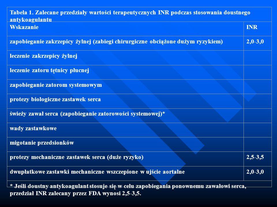 Tabela 1. Zalecane przedziały wartości terapeutycznych INR podczas stosowania doustnego antykoagulantu