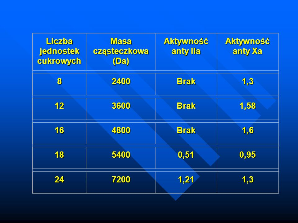 Liczba jednostek cukrowych Masa cząsteczkowa (Da)