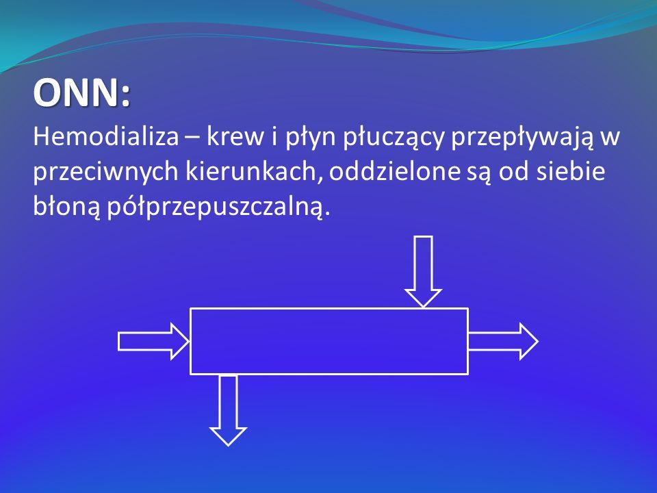 ONN: Hemodializa – krew i płyn płuczący przepływają w przeciwnych kierunkach, oddzielone są od siebie błoną półprzepuszczalną.
