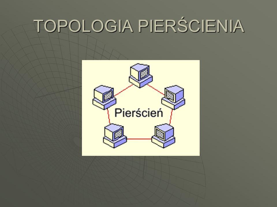 TOPOLOGIA PIERŚCIENIA