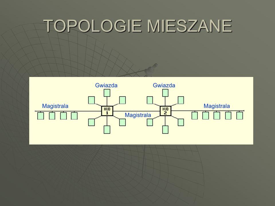 TOPOLOGIE MIESZANE