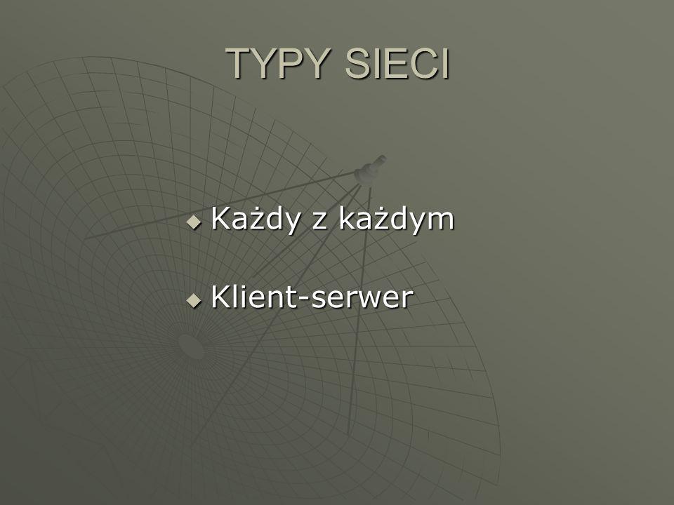 TYPY SIECI Każdy z każdym Klient-serwer