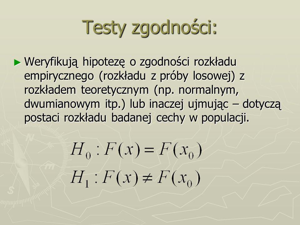 Testy zgodności: