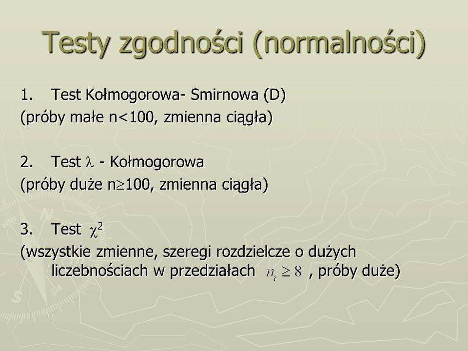 Testy zgodności (normalności)