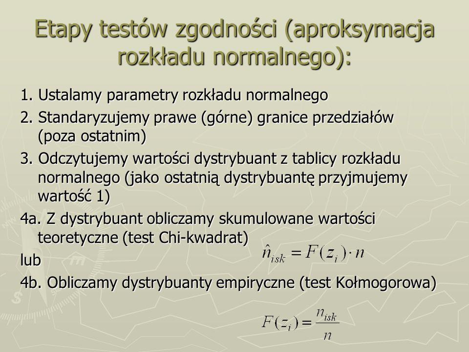 Etapy testów zgodności (aproksymacja rozkładu normalnego):