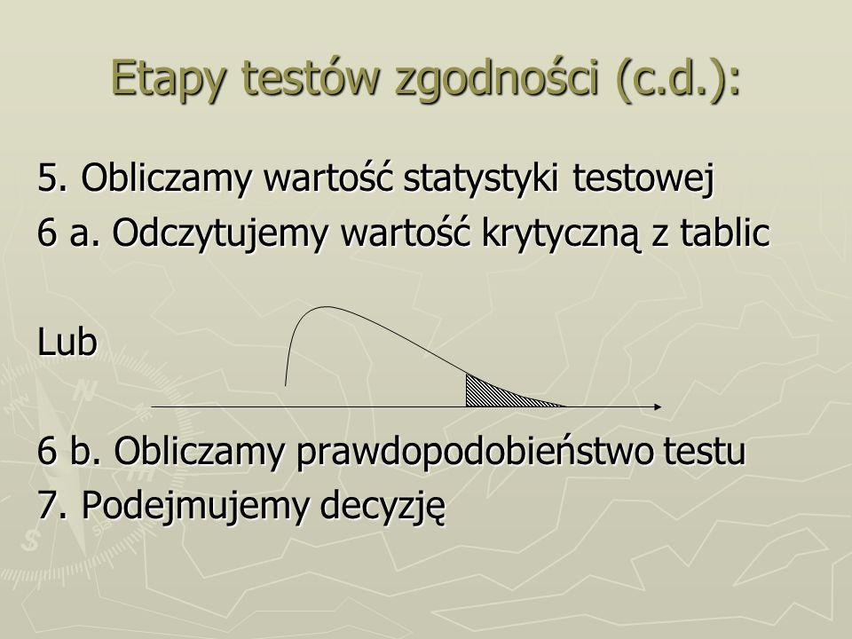 Etapy testów zgodności (c.d.):