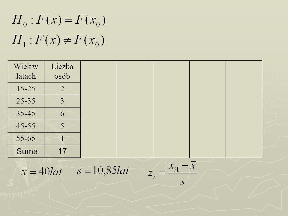 Wiek w latach Liczba osób. Z. F(Z) nisk. F(X) 15-25. 2. -1,38. 0,0833. 0,1176. 0,0343.