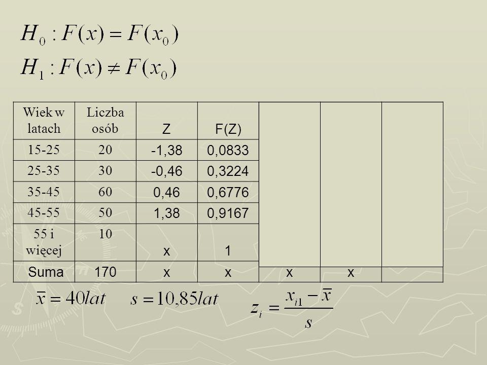 Wiek w latachLiczba osób. Z. F(Z) nisk. F(X) 15-25. 20. -1,38. 0,0833. 0,1176. 0,0343. 25-35. 30.