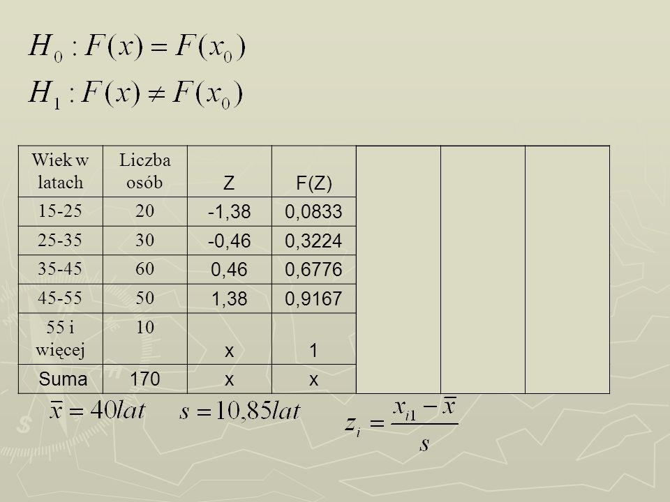 Wiek w latachLiczba osób. Z. F(Z) 15-25. 20. -1,38. 0,0833. 14,16. 28,25. 25-35. 30. -0,46. 0,3224.