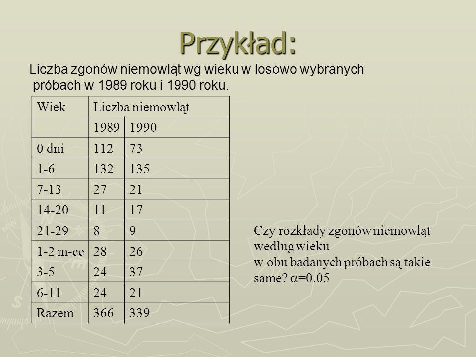 Przykład: Liczba zgonów niemowląt wg wieku w losowo wybranych