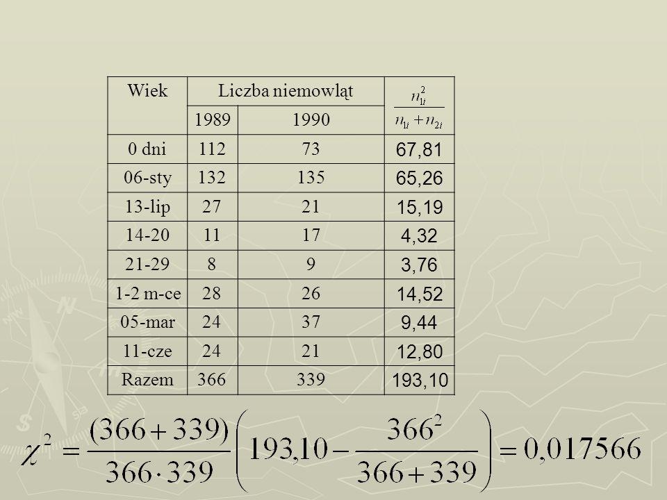 WiekLiczba niemowląt. 1989. 1990. 0 dni. 112. 73. 67,81. 06-sty. 132. 135. 65,26. 13-lip. 27. 21.