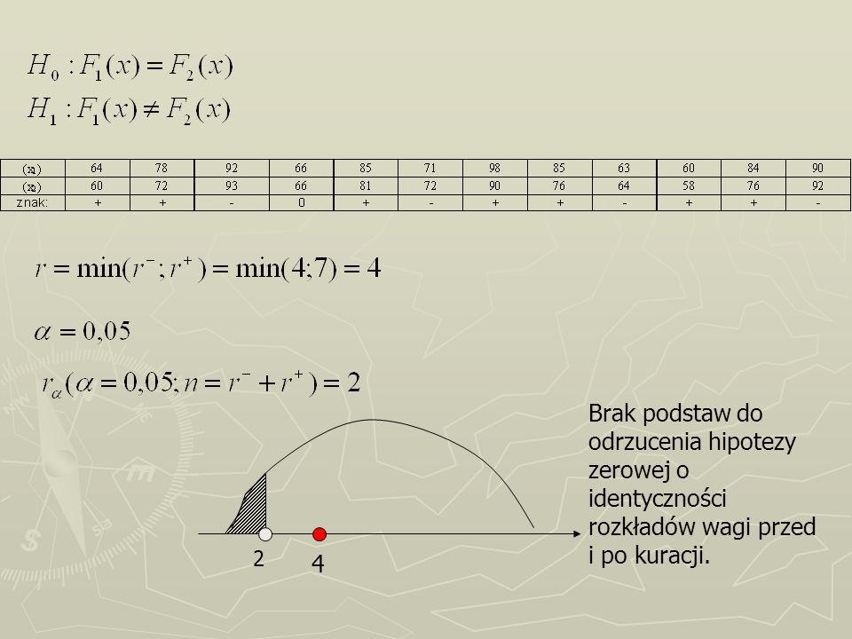 Brak podstaw do odrzucenia hipotezy zerowej o identyczności rozkładów wagi przed i po kuracji.