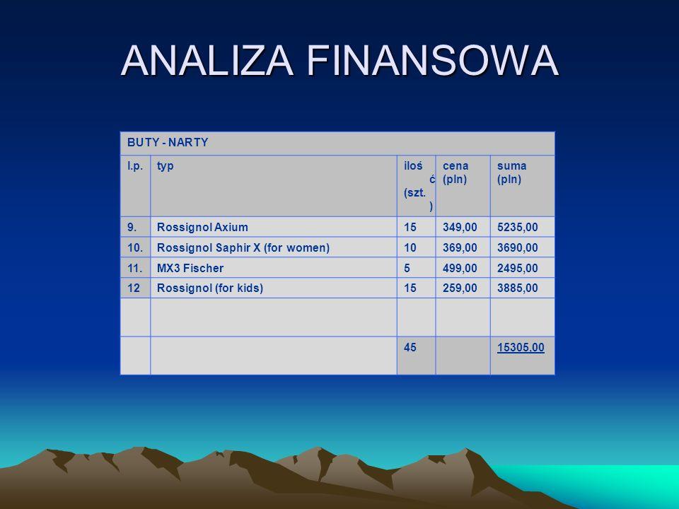 ANALIZA FINANSOWA BUTY - NARTY l.p. typ ilość (szt.) cena (pln) suma