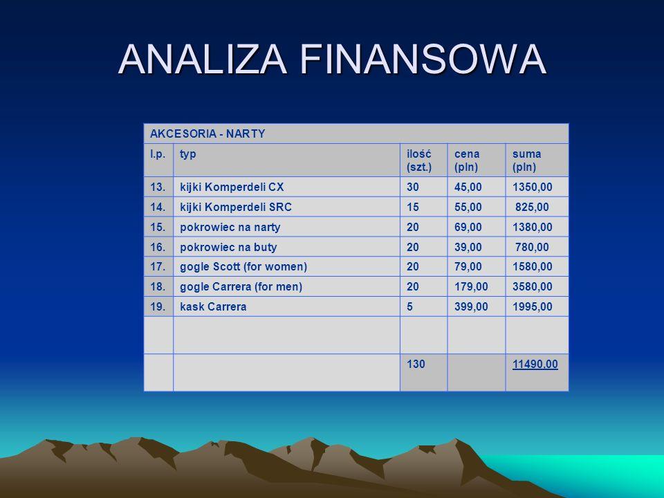 ANALIZA FINANSOWA AKCESORIA - NARTY l.p. typ ilość (szt.) cena (pln)