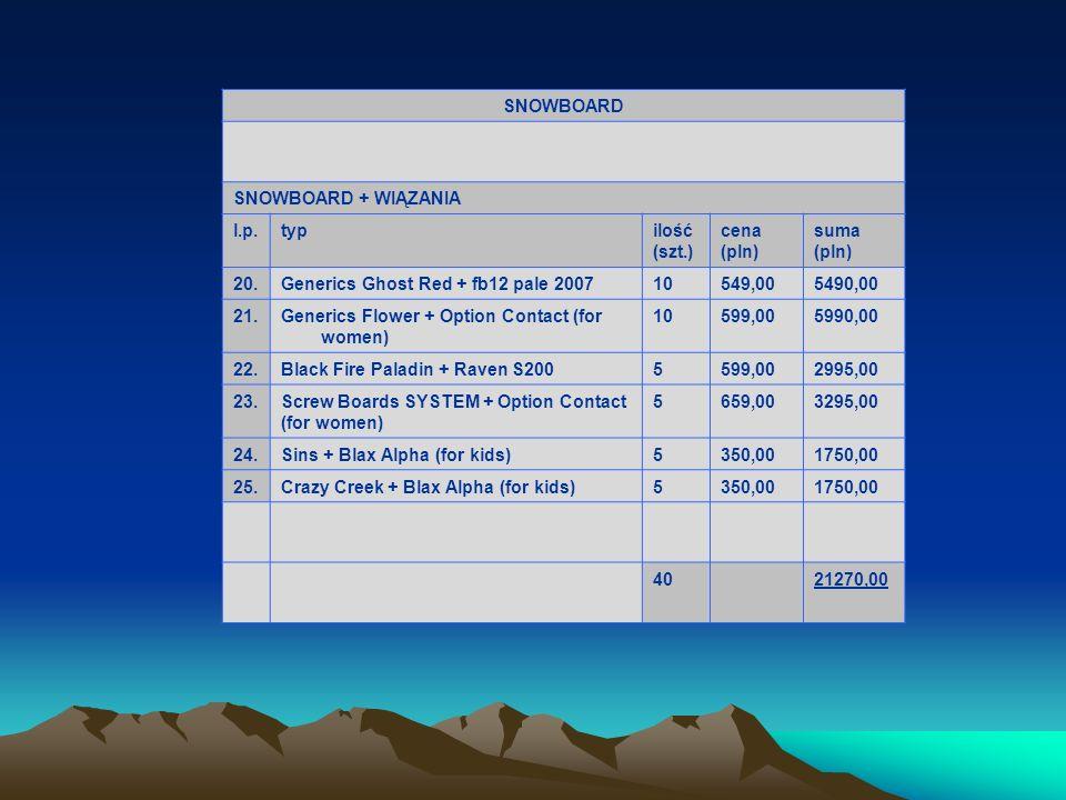 SNOWBOARD SNOWBOARD + WIĄZANIA. l.p. typ. ilość. (szt.) cena. (pln) suma. 20. Generics Ghost Red + fb12 pale 2007.
