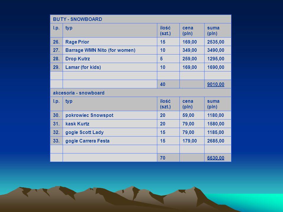 BUTY - SNOWBOARD l.p. typ. ilość. (szt.) cena. (pln) suma. 26. Rage Prior. 15. 169,00. 2535,00.