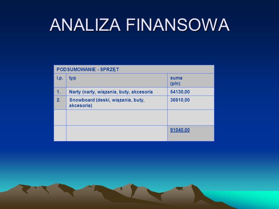 ANALIZA FINANSOWA PODSUMOWANIE - SPRZĘT l.p. typ suma (pln) 1.