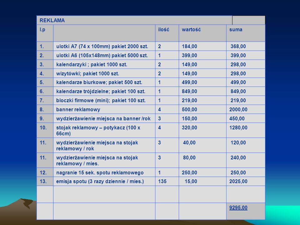 REKLAMA l.p. ilość. wartość. suma. 1. ulotki A7 (74 x 100mm) pakiet 2000 szt. 2. 184,00. 368,00.