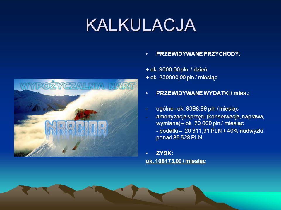 KALKULACJA PRZEWIDYWANE PRZYCHODY: + ok. 9000,00 pln / dzień