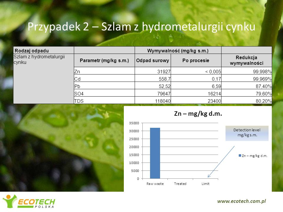 Przypadek 2 – Szlam z hydrometalurgii cynku