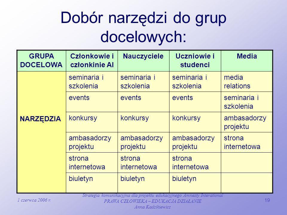 Dobór narzędzi do grup docelowych: