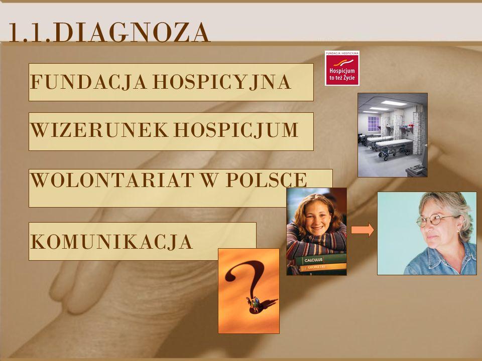 1.1.DIAGNOZA FUNDACJA HOSPICYJNA WIZERUNEK HOSPICJUM